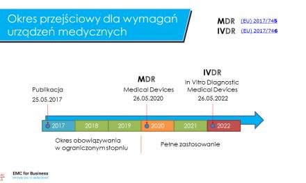 Nowe wymagania dla urządzeń Medycznych