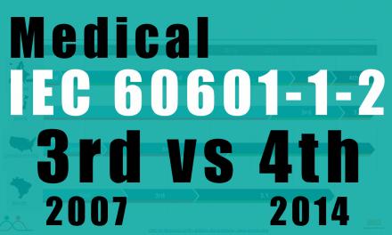 Porównanie edycji 3 i 4. Wymagania medyczne normy IEC 60601-1-2 2014 edycja 4 – koniec okresu przejściowego