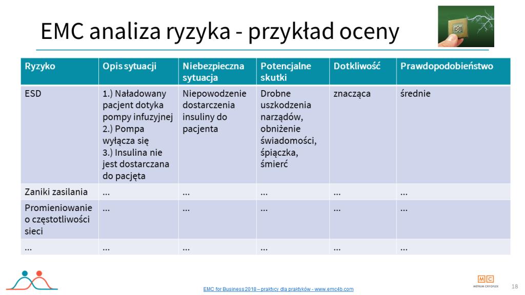 Tabelka, przykład oceny ryzyka